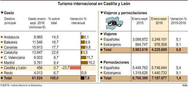 Turismo internacional en Castilla y León